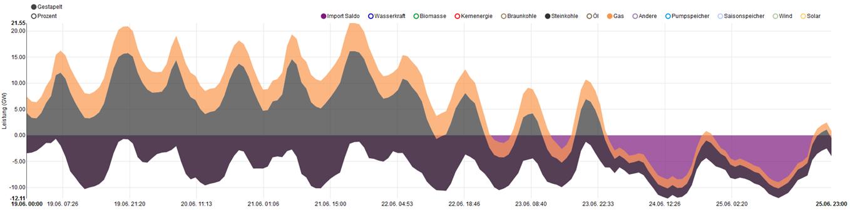 Import-/Exportsaldo, Steinkohle- und Gaskraftwerke in Kalenderwoche 25, Quelle: www.energy-charts.de
