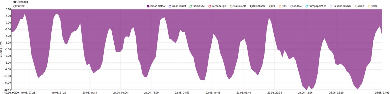 Import-/Exportsaldo in Kalenderwoche 25, Quelle: www.energy-charts.de