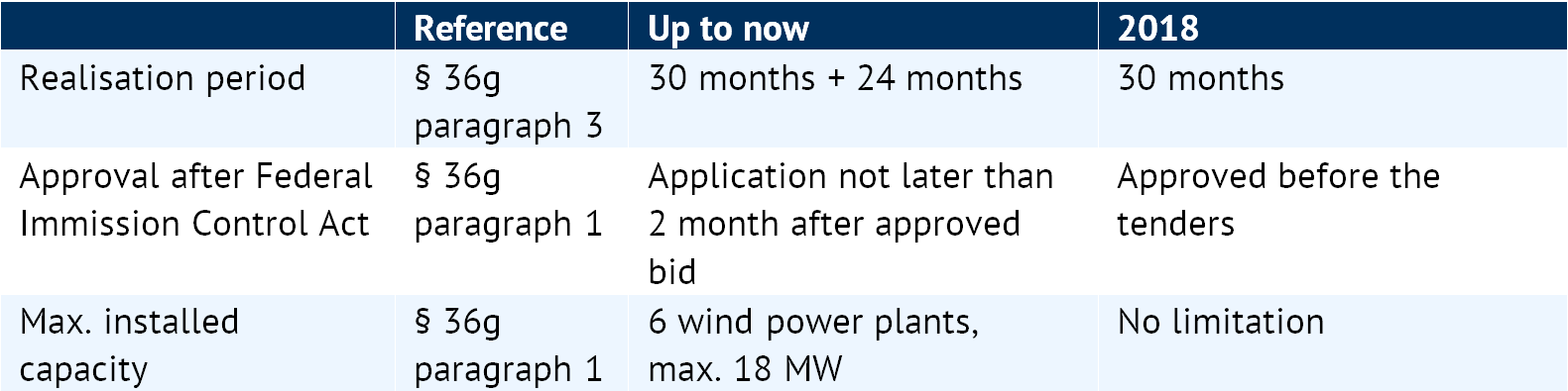 Tender conditions for citizen energy companies from 2018 on