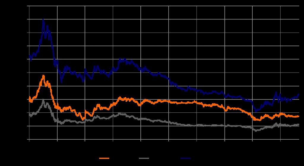 Tagesnotierungen für Strom, Clean Gas und Clean Coal (Frontjahre)