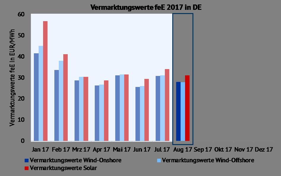 Vermarktungswerte für Wind-Onshore, Wind-Offshore und Solar in EUR/MWh. Quelle: Energy Brainpool , EPEX SPOT, ENTSO-E Transparency