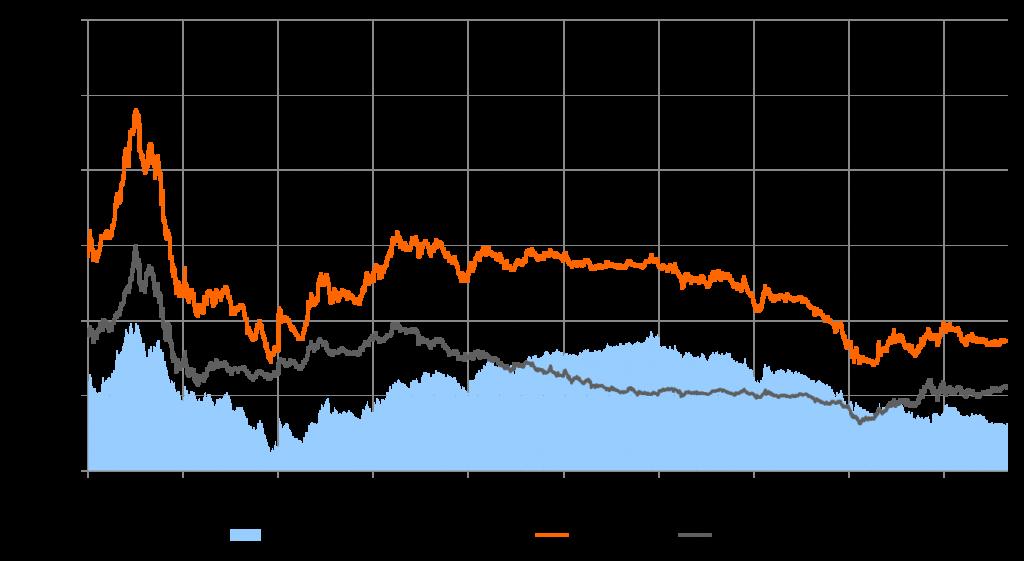 Vergleich Clean Brennstoffkosten (Coal und Gas)