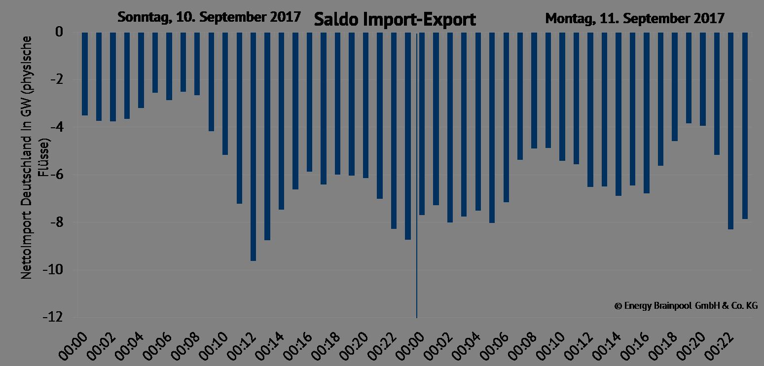 Saldo Import-Export Deutschland. Quelle: ENTSO-E Transparency, eigene Darstellung, physische Flüsse