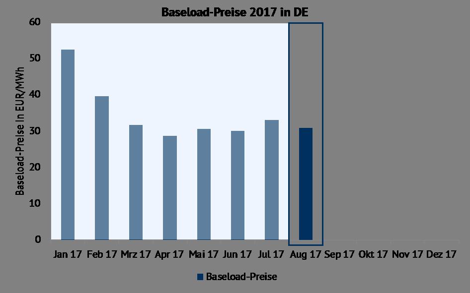 Entwicklung der Baseload-Preise im Jahr 2017 in EUR/MWh. Quelle: Energy Brainpool, EPEX SPOT