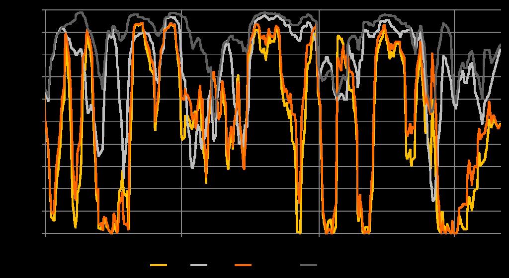 Rollierendes Bestimmtheitsmaß zwischen Clean Coal bzw. Clean Gas und Strompreis