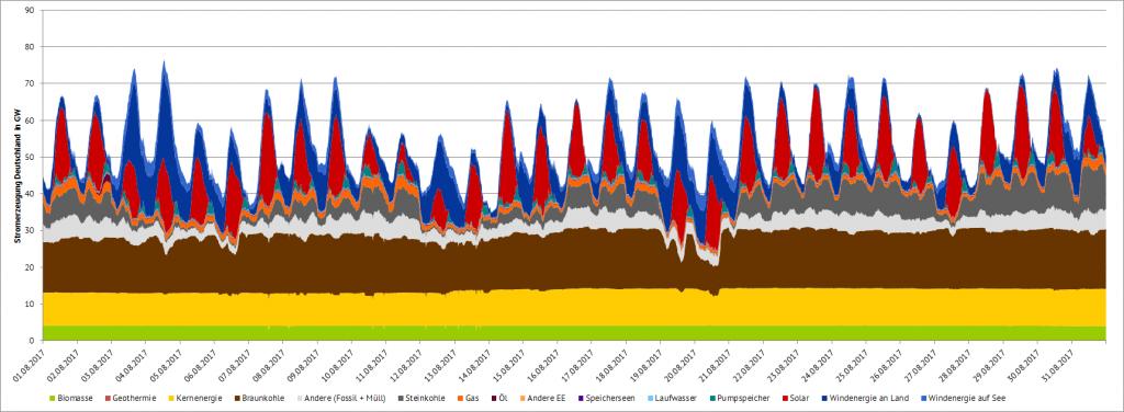Stromproduktion in Deutschland im August 2017 in GW, eigene Darstellung. Datenquelle: ENTSOE Transparency