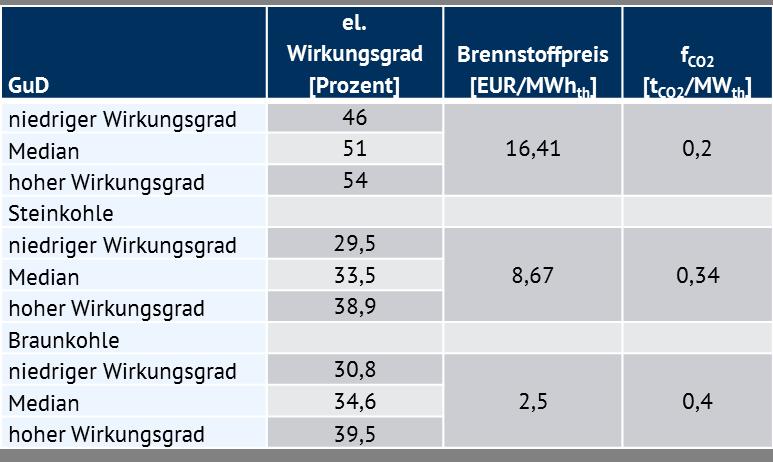 Annahmen für die Berechnung der Grenzkosten, Quelle: Energy Brainpool