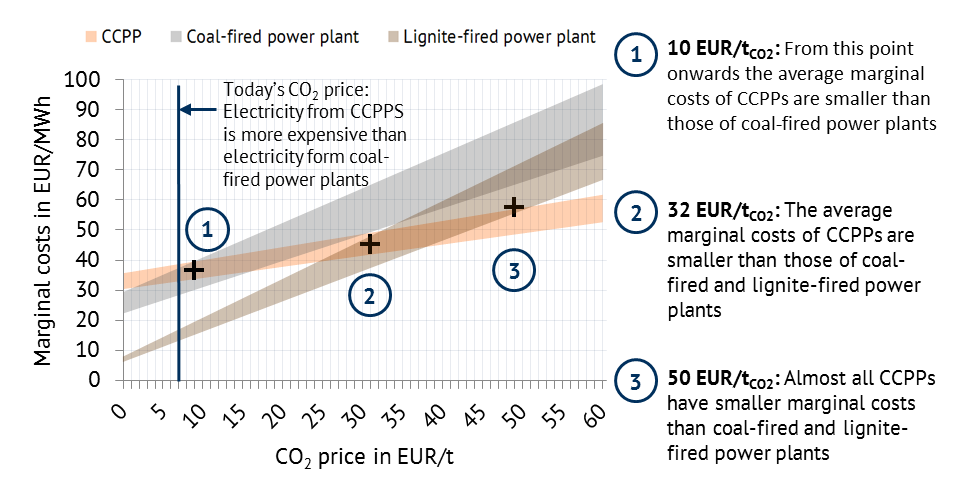 Marginal costs of CCPPs, coal-fired and lignite-fired power plants at different CO2 prices