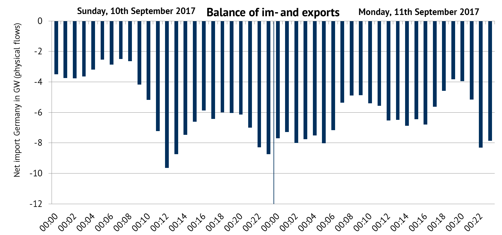 Balance of imports and exports of Germany. Source: ENTSO-E Transparency, physical flows, own figure