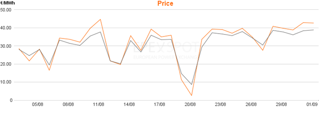Daily base load (grey) and peak load price (orange) in the day-ahead auction for DE/AT in August 2017