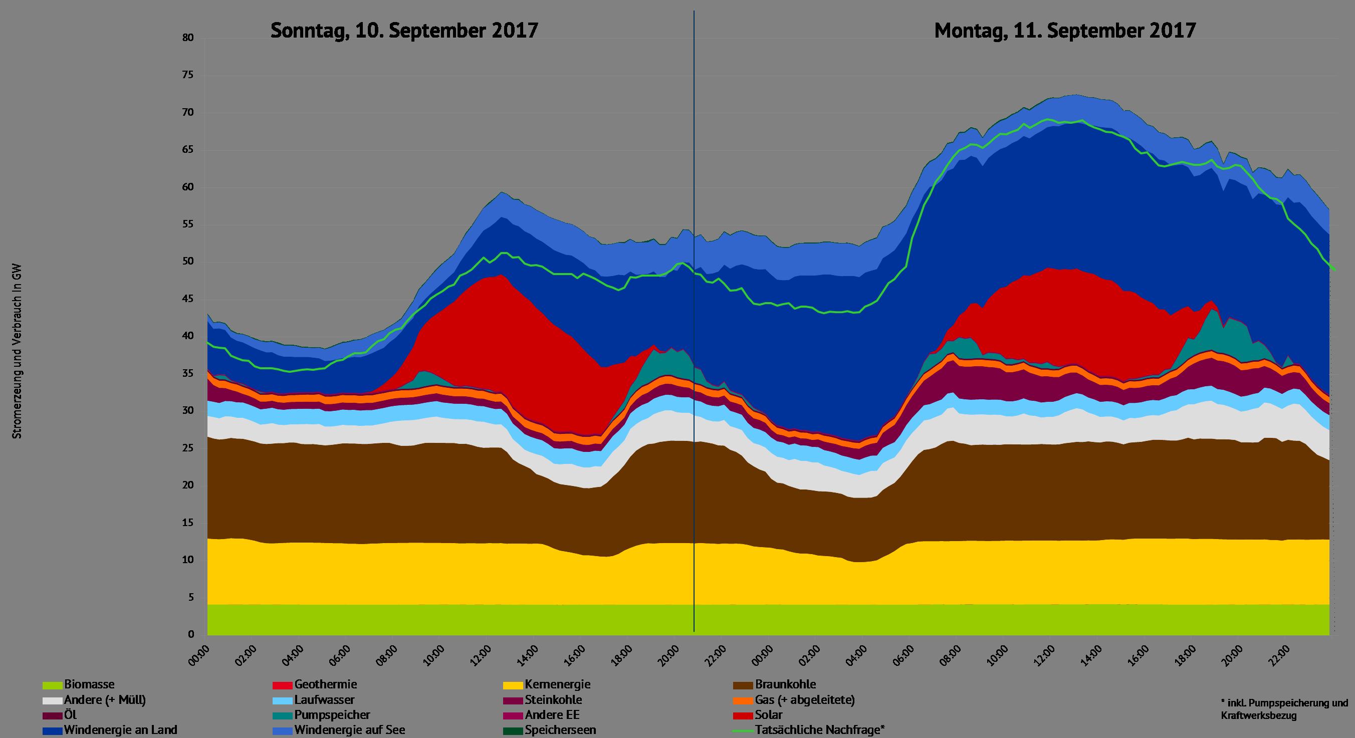 Stromerzeugung und -nachfrage in Deutschland Quelle: ENTSO-E Transparency, eigene Darstellung