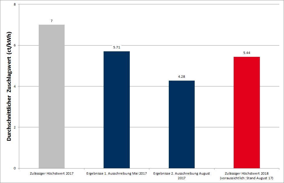 Zulässige und durchschnittliche Zuschlagswerte für Ausschreibungen bei Onshore Wind, Quelle: Energy Brainpool