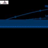 Abbildung 1: Vermarktungserlöse Onshore in der Bandbreite der Energy Brainpool-Szenarien im Vergleich zu den Kosten in den Betriebsjahren 2021 - 2030 in EUR2015 (eine durchschnittliche Anlage wurde zur Bewertung herangezogen), Terminmarktpreise stand 01.09.2017 (EEX)