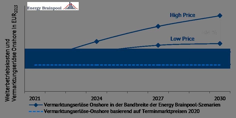 Vermarktungserlöse Onshore in der Bandbreite der Energy Brainpool-Szenarien im Vergleich zu den Kosten in den Betriebsjahren 2021 - 2030 in EUR), Terminmarktpreise stand 01.09.2017 (EEX)