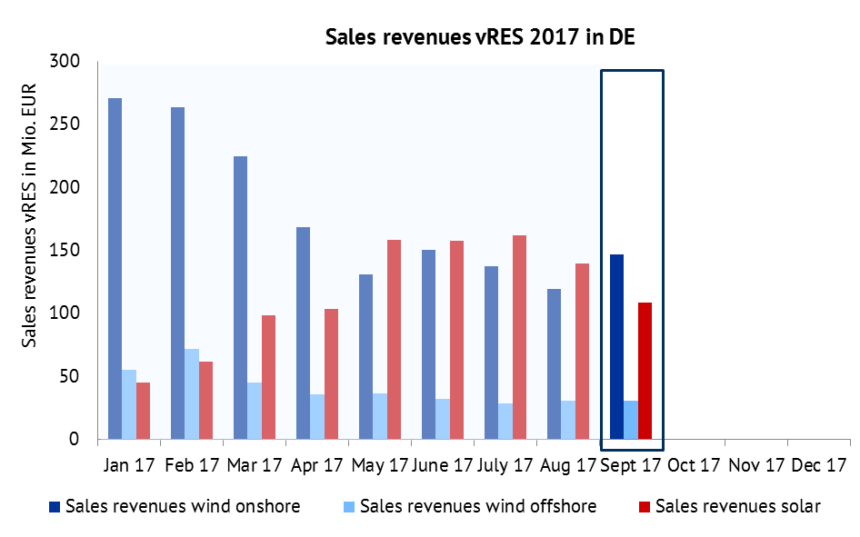 Development of sales revenues of vRES in mln. EUR in 2017. Source: Energy Brainpool, ENTSO-E Transparency, EPEX Spot