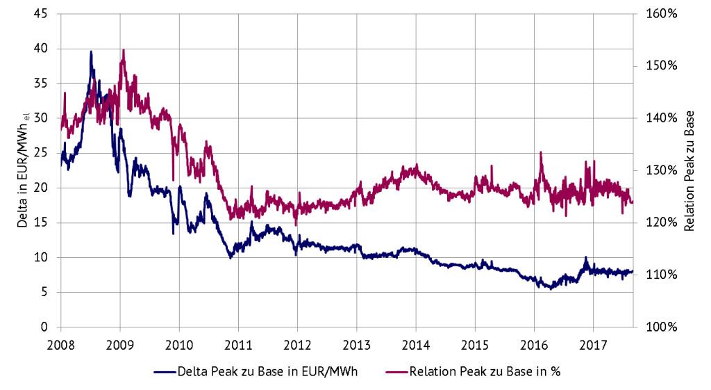 Verhältnis Peakpreis zu Basepreis (Frontjahresnotierungen). Absolut (linke Achse) und relativ (rechte Achse), Quelle: Energy Brainpool