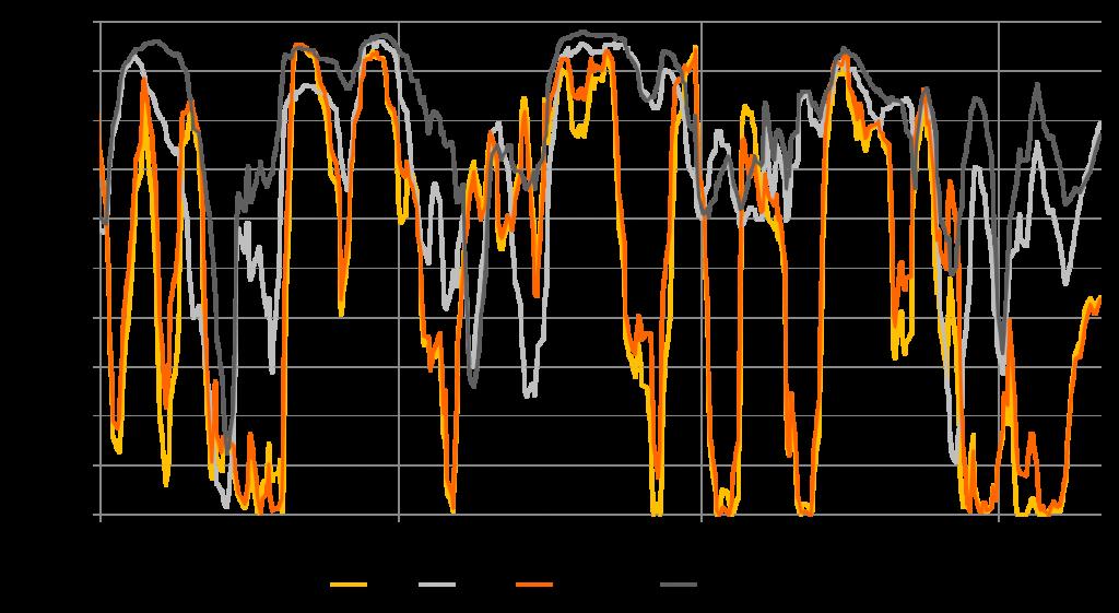 Korrelation zwischen Clean Coal bzw. Clean Gas und Peak-Strompreis (Tagesnotierungen) (2008-2016), Quelle: Energy Brainpool