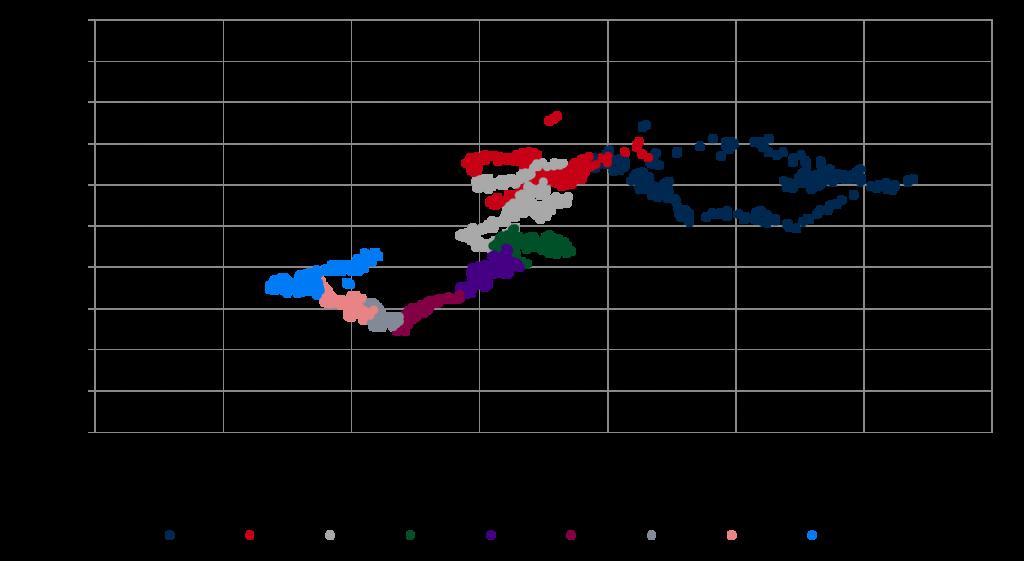 Korrelation zwischen Peak-Strompreis und Clean Spark Spread (2008-2016, jahresscharf), Quelle: Energy Brainpool
