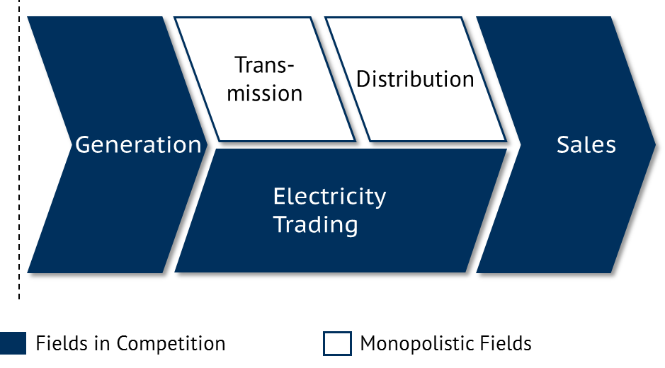 Traditional value chain in the energy industry (electricity). Source: Energy Brainpool
