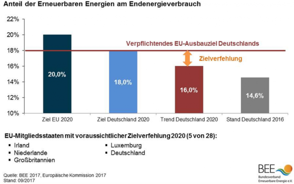 Share of the renewable energies of the final energy consumption in Germany (only in German). Source: BEE