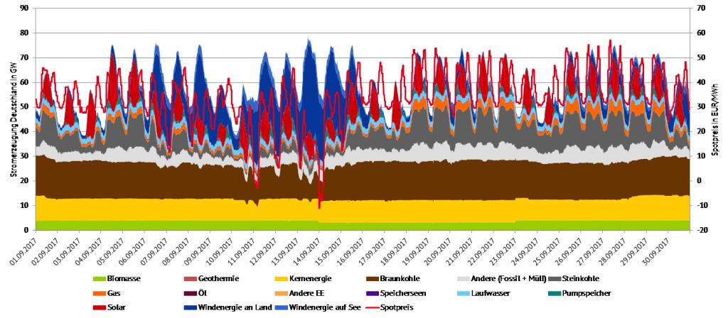 Abbildung 3: Stromerzeugung und Spotpreise im September 2017 in Deutschland