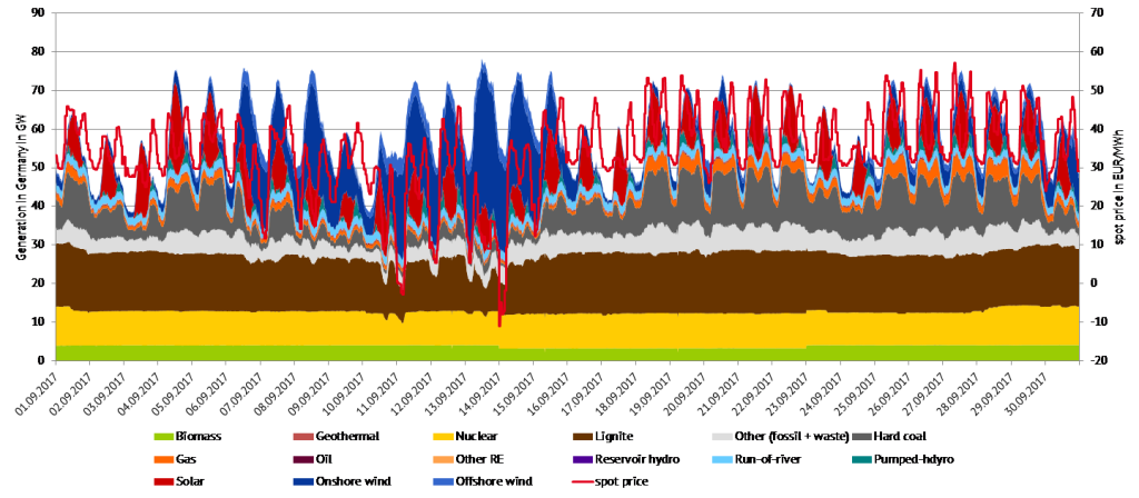 Figure 3: Electricity generation and spot prices in September 2017 in Germany