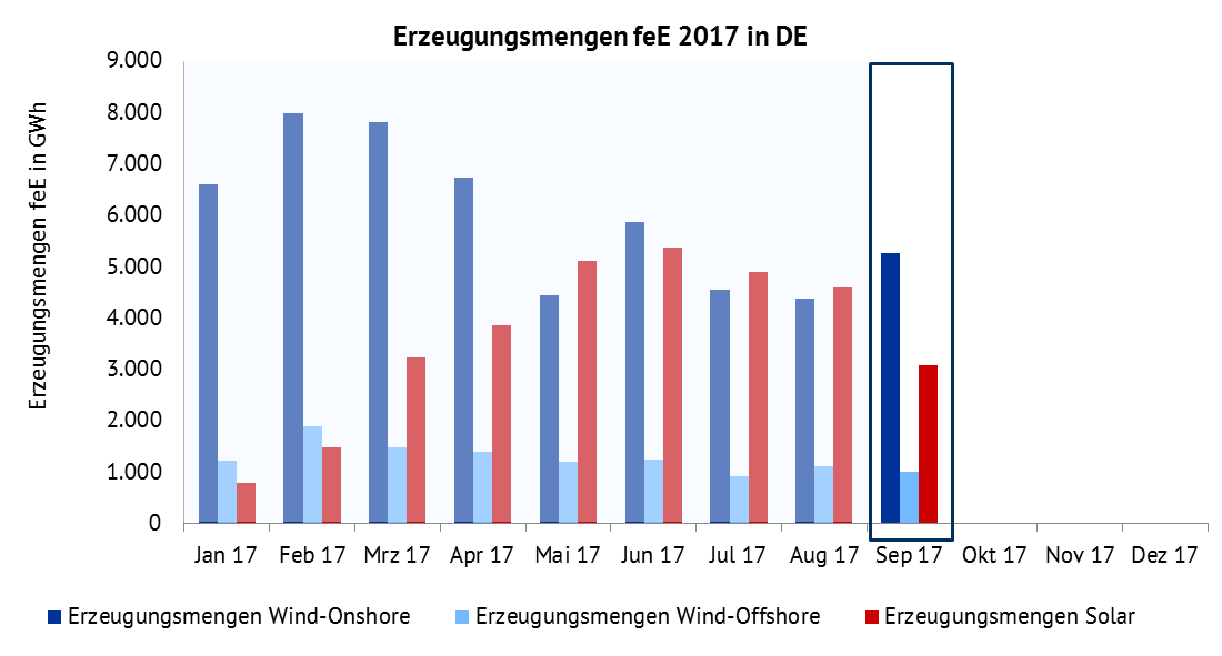 Erzeugungsmengen für Wind-Onshore, Wind-Offshore und Solar in GWh. Quelle: Energy Brainpool, ENTSO-E Transparency