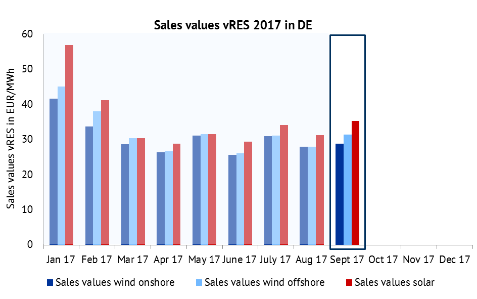 Sales values for wind onshore, wind offshore, PV in EUR/MWh. Source: Energy Brainpool, EPEX Spot, ENTSO-E Transparency