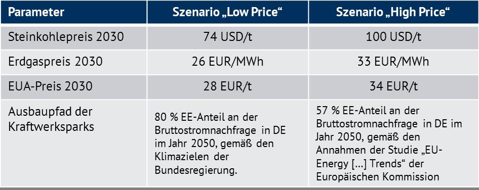 Sind Post-EEG-Windenergieanlagen wirtschaftlich zu betreiben?