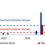 Abbildung 1: Jährliche entgangene Erlöse (Marktwerte und Marktprämie) für Windenergie- und Solaranlagen mit Inbetriebnahmejahr 2016 in Prozent der Gesamtvergütung über 20 Jahre.