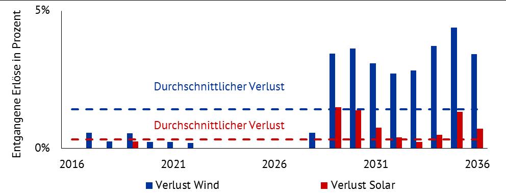 Jährliche entgangene Erlöse (Marktwerte und Marktprämie) für Windenergie- und Solaranlagen mit Inbetriebnahmejahr 2016 in Prozent der Gesamtvergütung über 20 Jahre. (Quelle: Energy Brainpool)