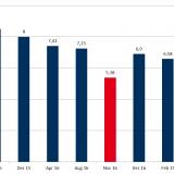 Durchschnittliche, mengengewichtete Zuschläge bei PV-Ausschreibungen in Deutschland, (Quelle: Energy Brainpool)