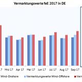 Abbildung 1 Vermarktungswerte für Wind-Onshore, Wind-Offshore und Solar in EUR MWh. Quelle Energy Brainpool, EPEX SPOT, ENTSO-E Transparency