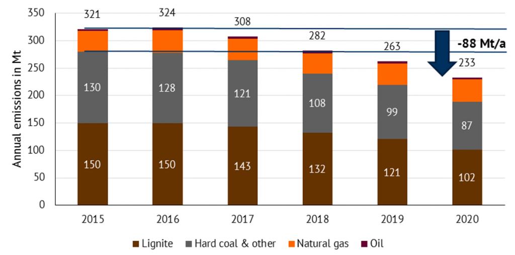 图1:由褐煤、煤、天然气和石油中产生的二氧化碳排放量(直到2020年),截止到2030年在煤矿出口电力市场建模中的应用。