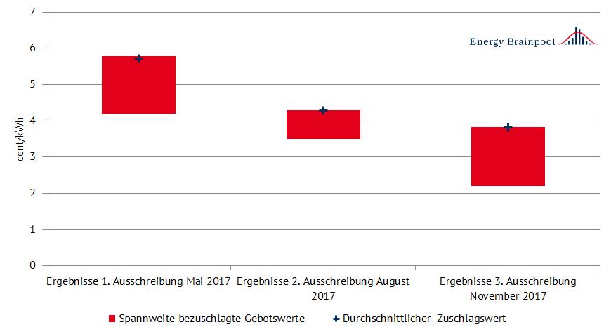 Ausschreibungsergebnisse für 2017 im Vergleich (Quelle: Energy Brainpool)