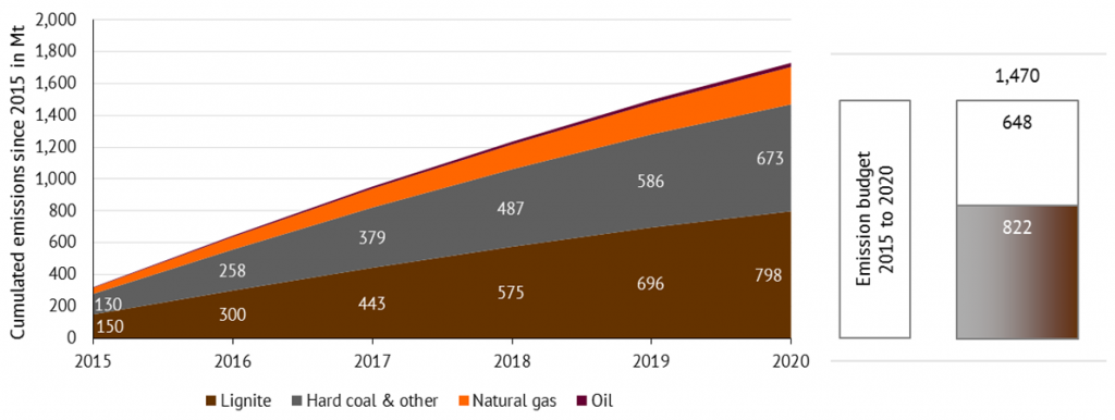 Figure 2: Cumulative CO2 emissions (up to 2020) from lignite, coal, natural gas and oil from electricity generation as a result of electricity market modeling in a coal-mining exit by 2030
