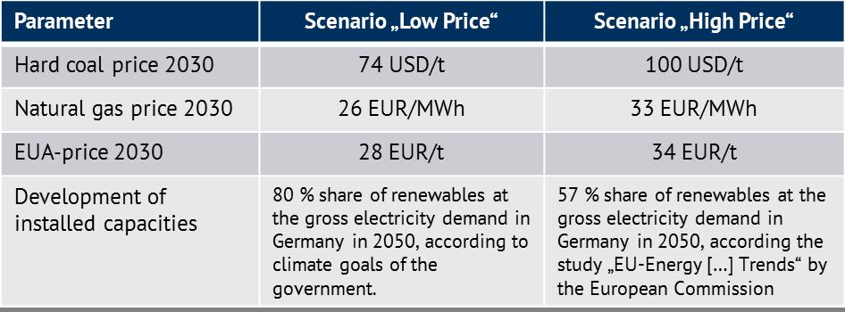 Basic scenario premises for two price paths