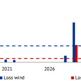 Figure 1 Annual lost revenues (market value and market premium) for wind and solar plants in percent of total annual revenues