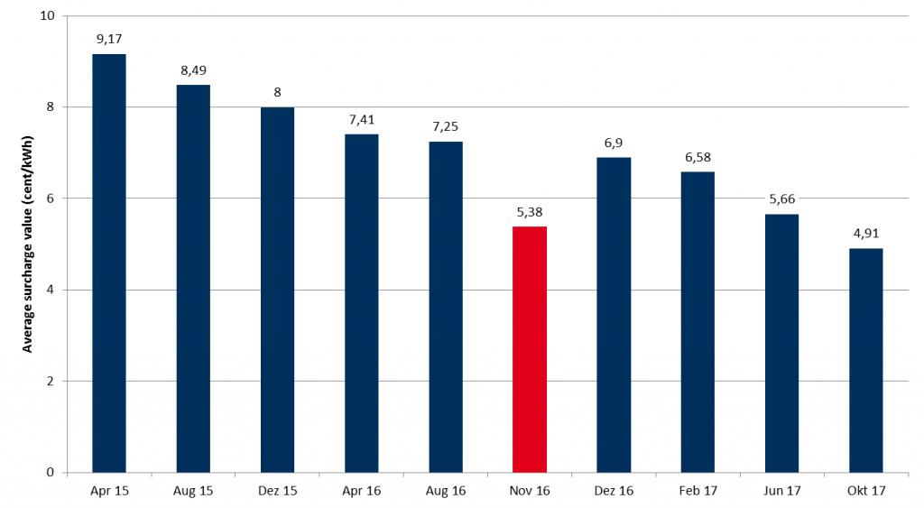 图一:德国光伏中标均价(资料来源:Energy Brainpool)