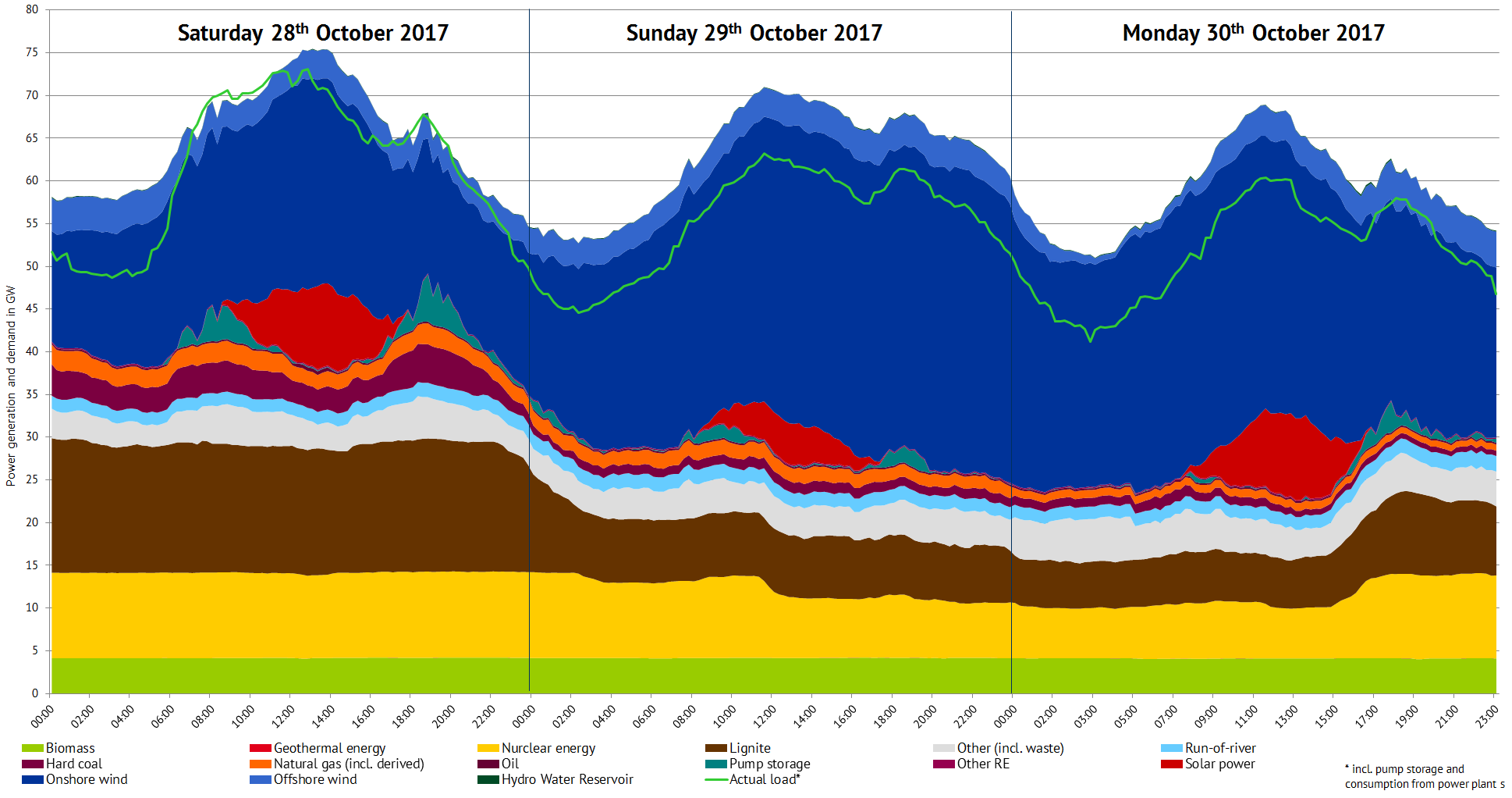 Electricity generation and load in Germany. Source: ENTSO-E Transparency, own figure