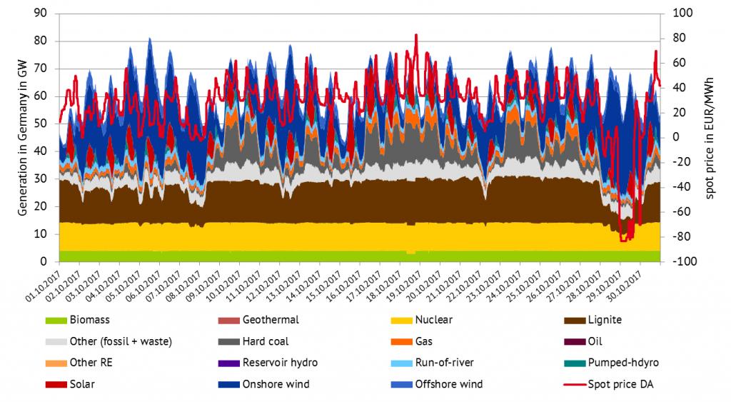 图三:2017年德国发电量及电价变化曲线(数据来源:Energy Brainpool)