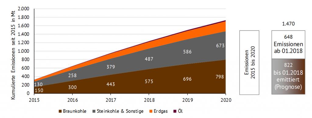 Kumulierte CO2-Emissionen (bis 2020) aus der Verstromung von Braunkohle, Steinkohle, Erdgas und Öl als Ergebnis der Strommarktmodellierung bei einem Kohleausstieg bis 2030 (Quelle: Energy Brainpool)