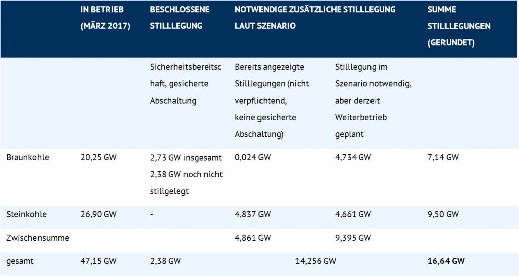 Derzeitiger Bestand, beschlossene und laut Szenario notwendige zusätzliche Stilllegung von Kohlekraftwerken bis 2020. (Quelle: Bundesnetzagentur 2017)
