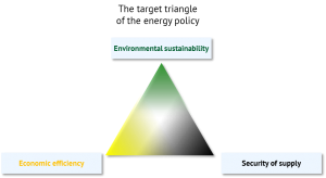 The target triangle of the energy policy
