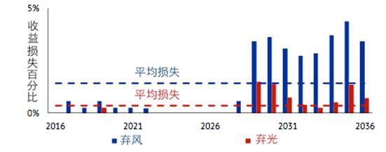 图 1:2016-2036年间风能发电站和太阳能发电站每年收益损失(市场价值以及市场溢价)占全年收益百分比