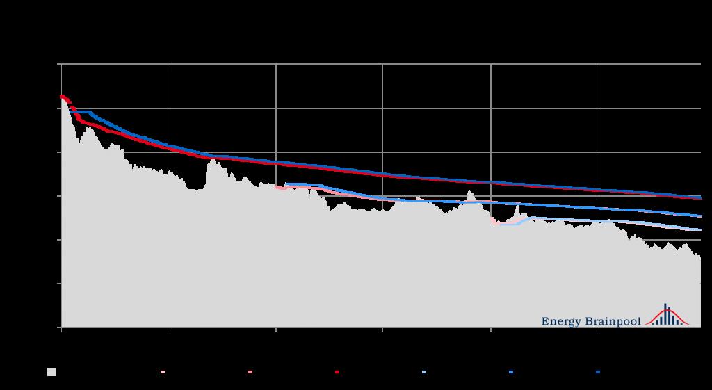 Vergleich Settlementpreise und durchschnittlicher Absicherungspreise (gleitender Durchschnitt) für die Lieferjahre 2016 und 2017