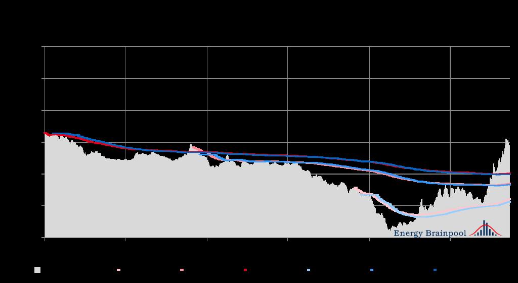 Vergleich Settlementpreise und durchschnittlicher Absicherungspreise (gleitender Durchschnitt) für die Lieferjahre 2016 und 2017 (Quelle: Energy Brainpool)