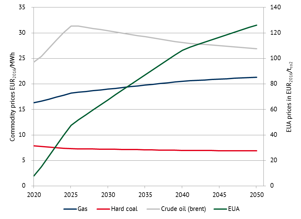 """Commodity prices, Source: World Energy Outlook 2017 (""""Sustainable Development"""") and own calculations Energy Brainpool"""