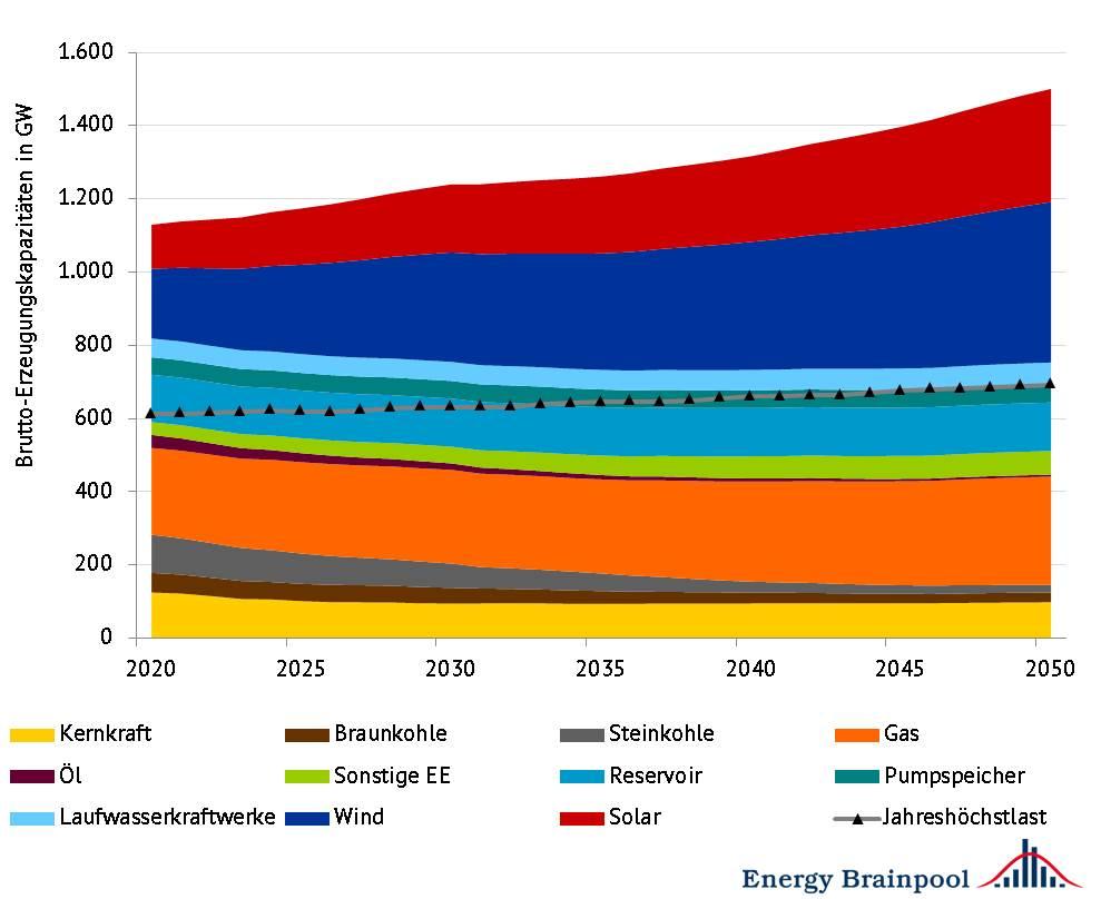 """installierte Erzeugungskapazitäten in EU 28 (zzgl. NO und CH) nach Energieträger, Quelle: Energy Brainpool, """"Energy, transport and GHG emissions trends to 2050 – Reference Scenario 2016"""" [1]"""