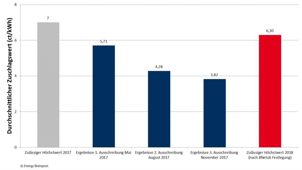 Höchstwerte für 2017 und 2018, sowie Ausschreibungsergebnisse für Wind an Land in 2017, Quelle: Energy Brainpool